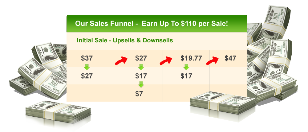 Earn Up To $110 per Sale